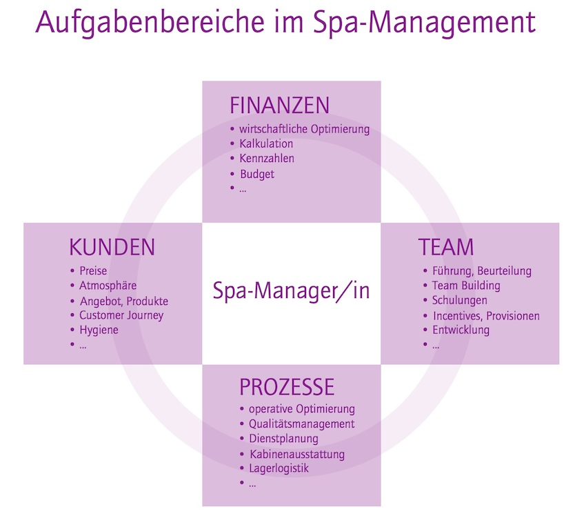 pa Management Diagramm