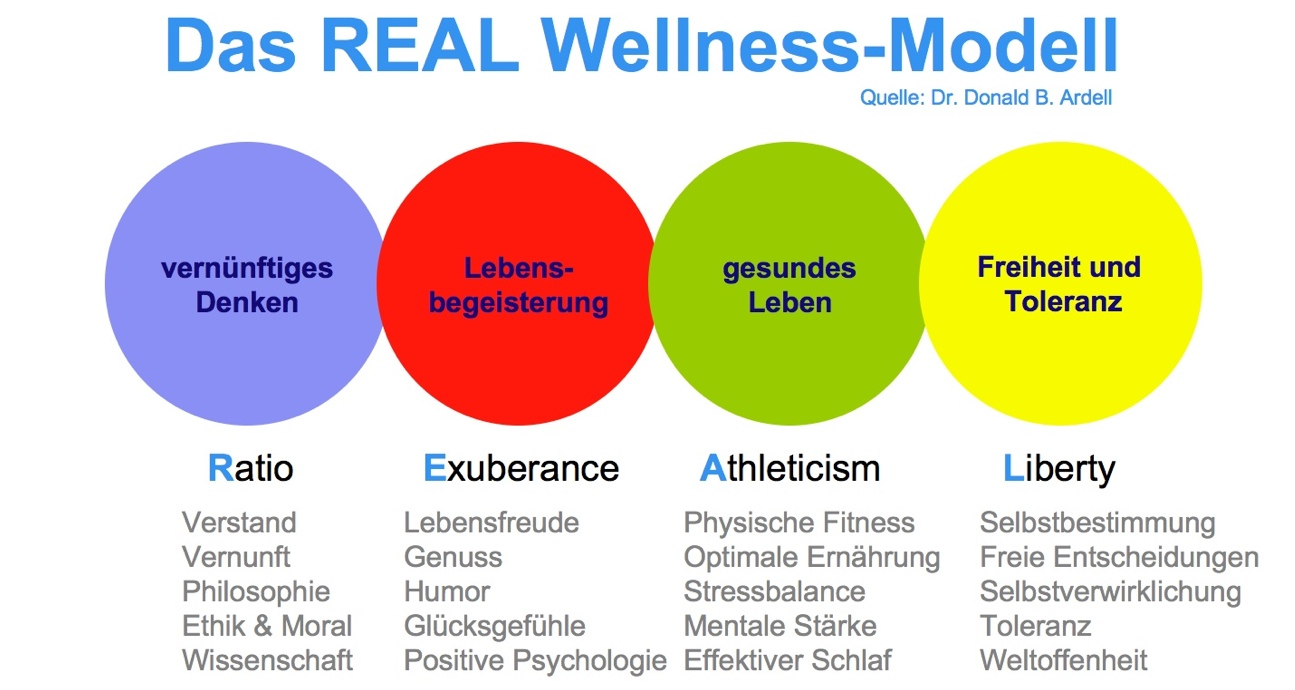 Real Wellness Modell Don Ardell